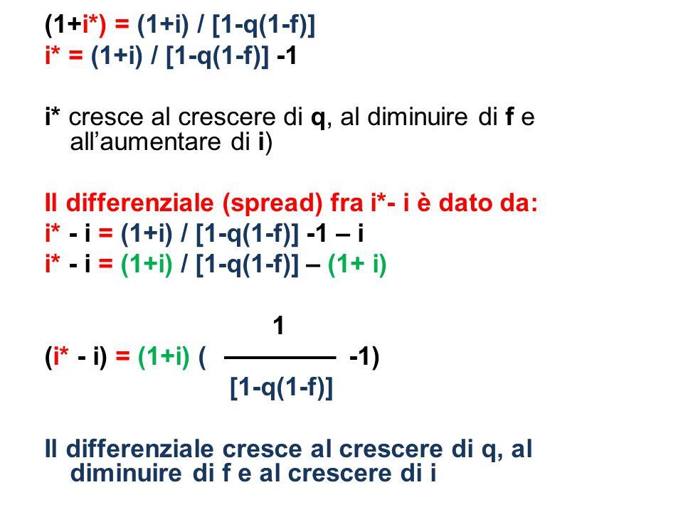 (1+i. ) = (1+i) / [1-q(1-f)] i. = (1+i) / [1-q(1-f)] -1 i